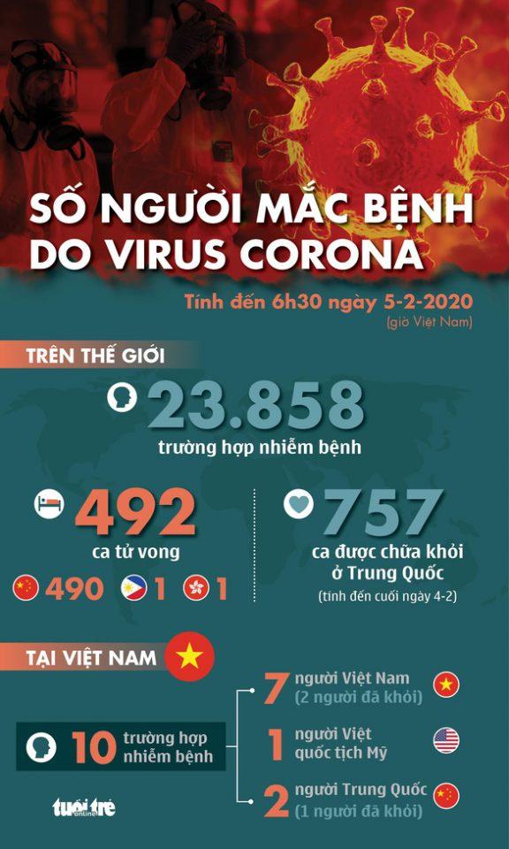 Cập nhật dịch corona ngày 5-2: tổng cộng 492 người chết, 911 ca khỏi bệnh